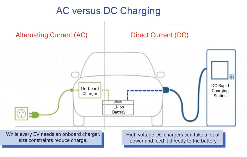 AC vs DC diagram